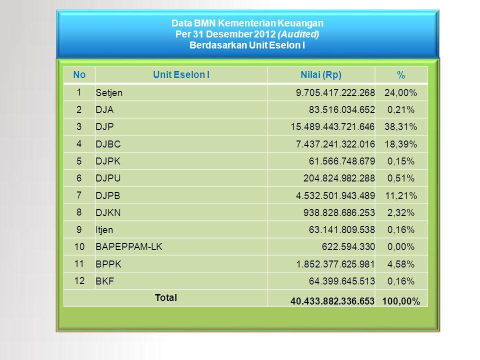 Data BMN Kementerian Keuangan Per 31 Desember 2012 (Audited) Berdasarkan Unit Eselon I