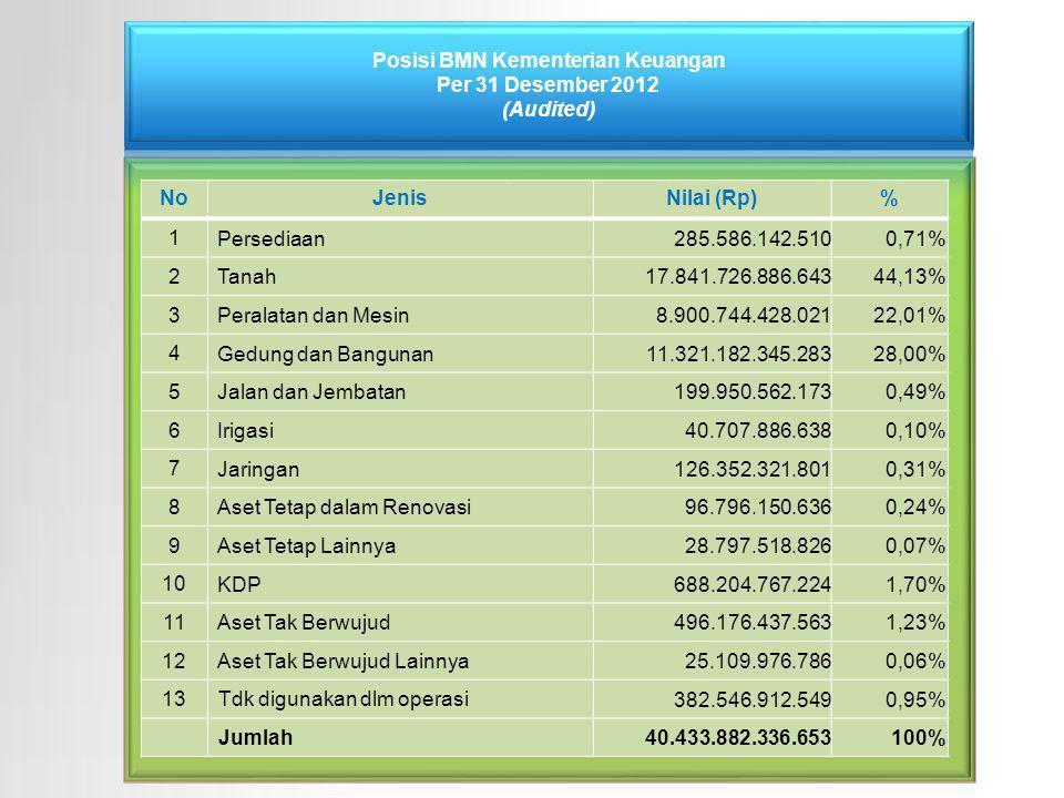Posisi BMN Kementerian Keuangan Per 31 Desember 2012 (Audited)