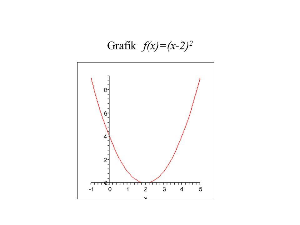 Grafik f(x)=(x-2)2