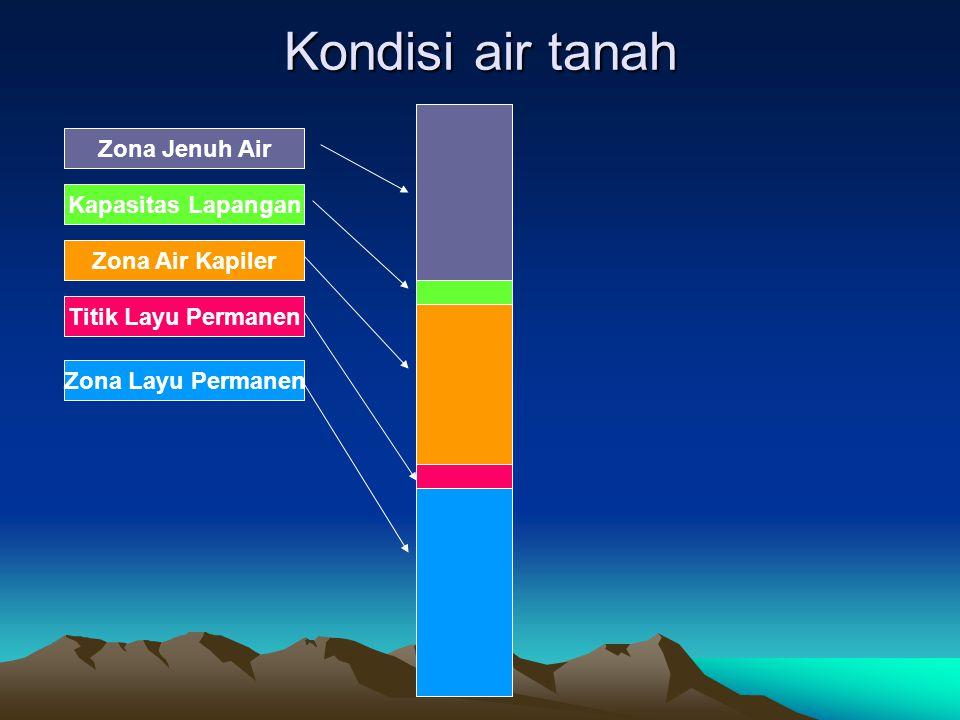 Kondisi air tanah Zona Jenuh Air Kapasitas Lapangan Zona Air Kapiler