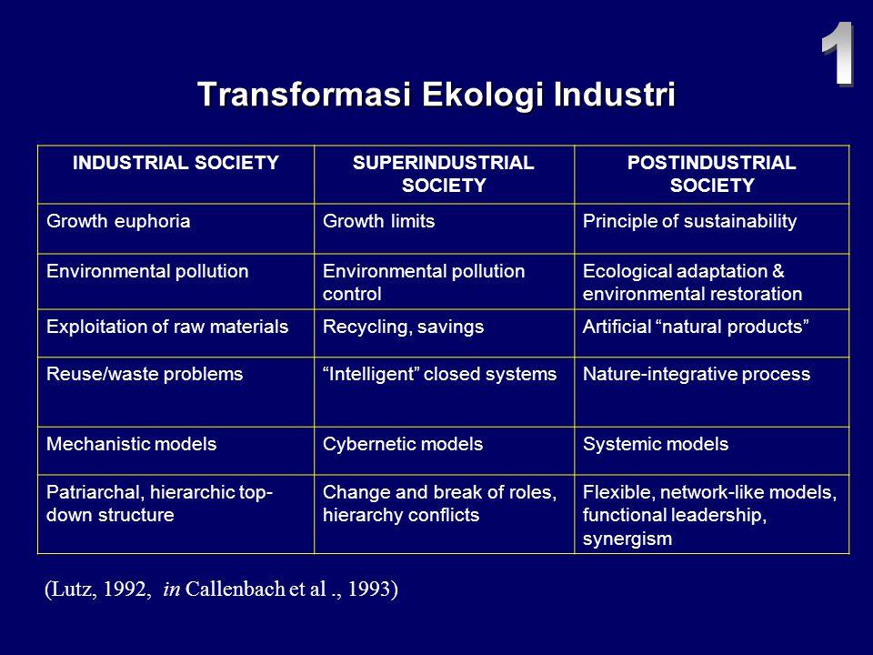 Transformasi Ekologi Industri