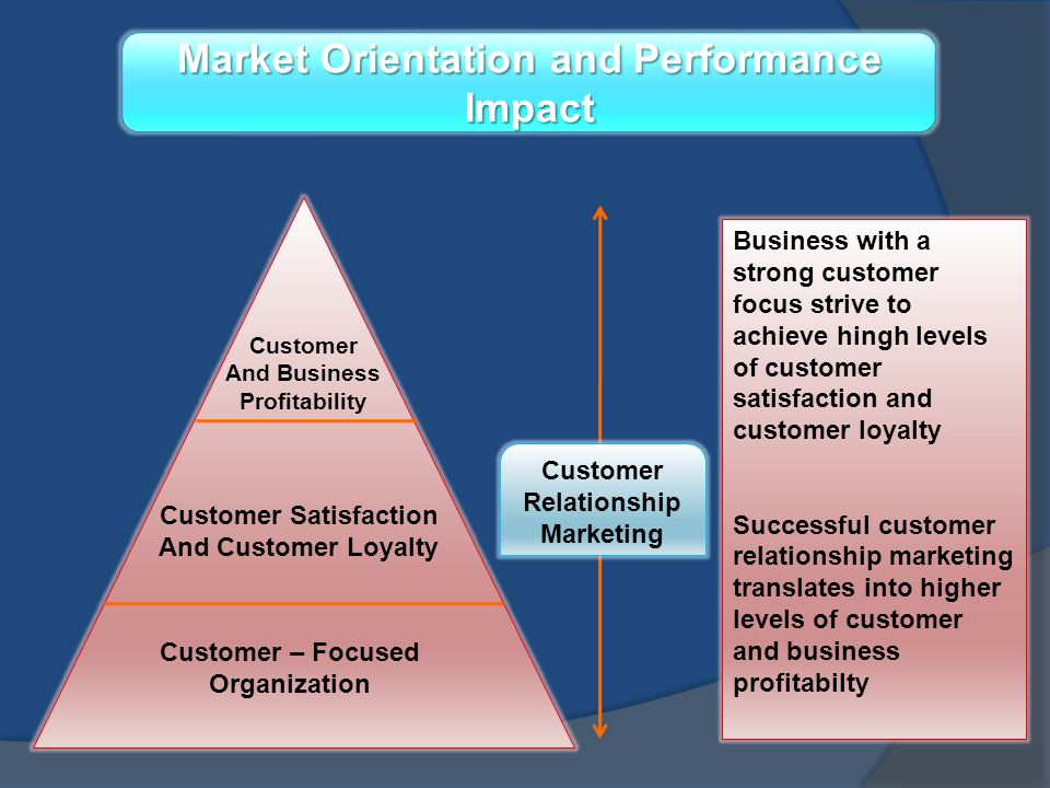 Market Orientation and Performance Impact Customer Satisfaction
