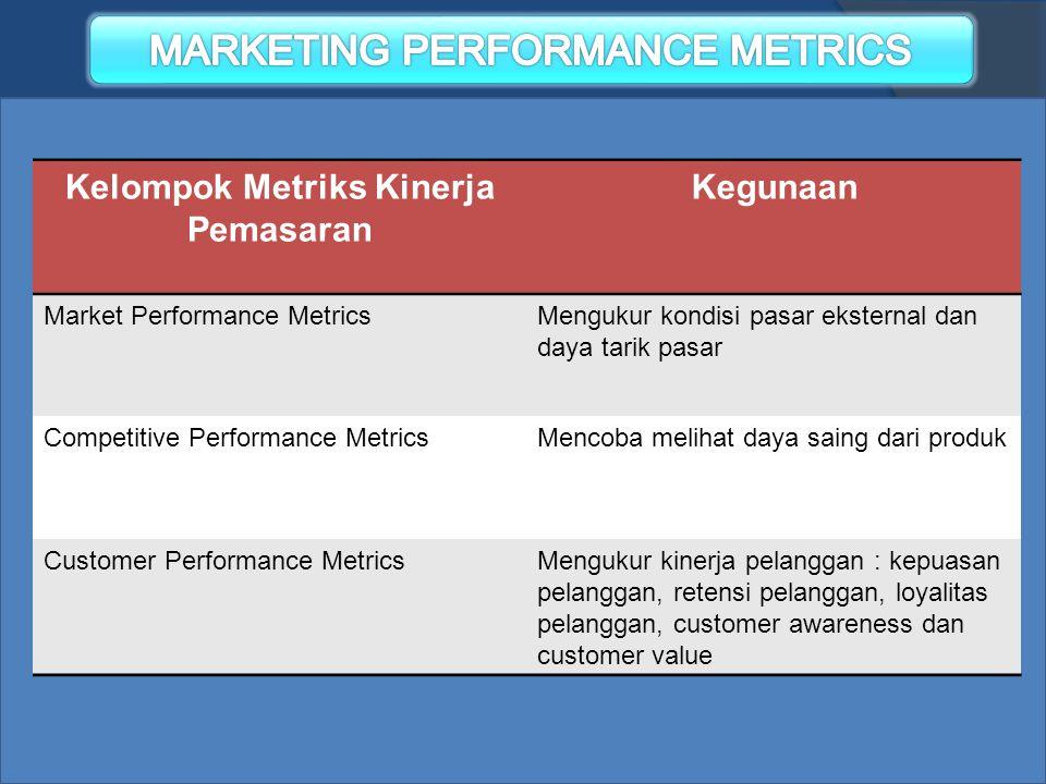Kelompok Metriks Kinerja Pemasaran