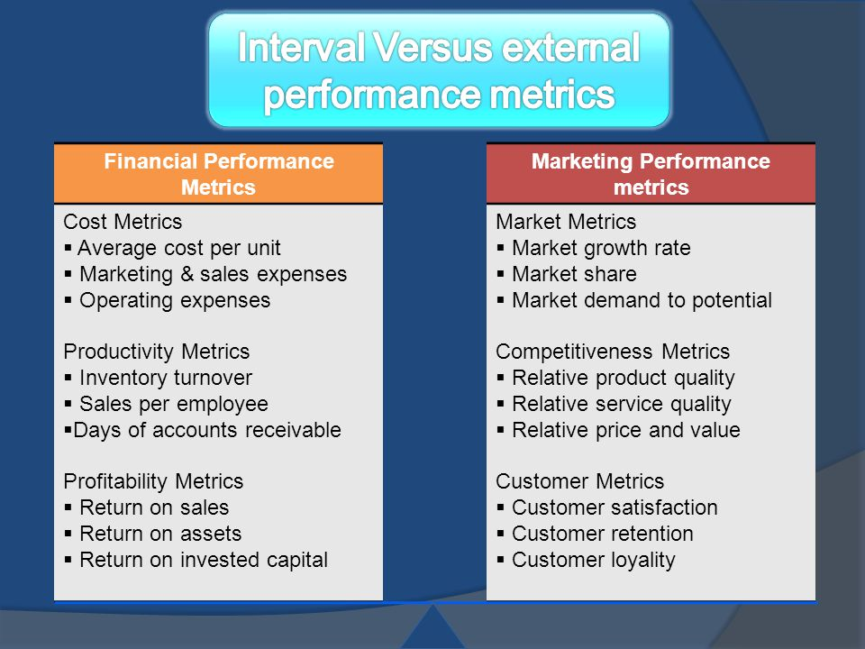 Financial Performance Metrics Marketing Performance metrics