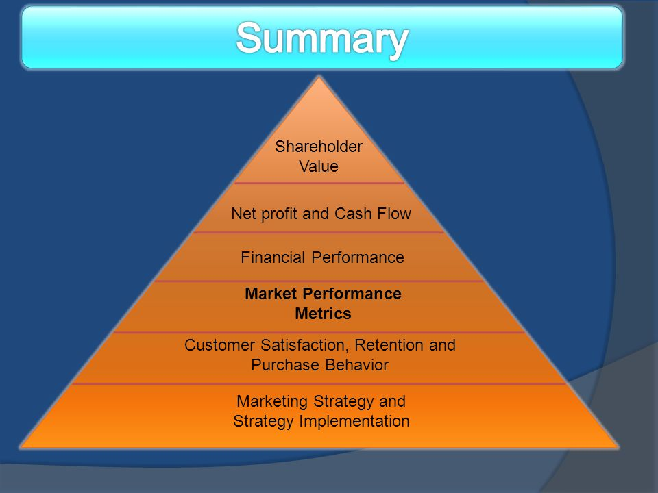 Market Performance Metrics