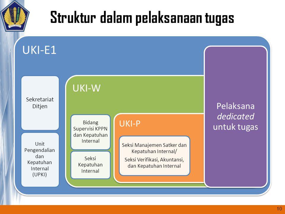 Struktur dalam pelaksanaan tugas