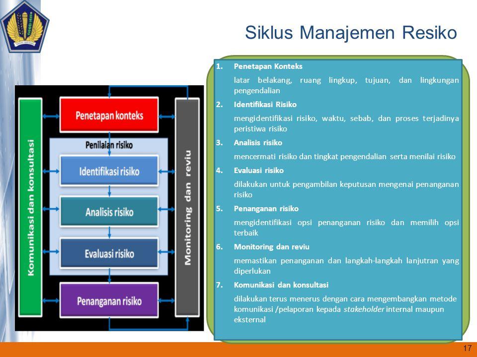 Siklus Manajemen Resiko