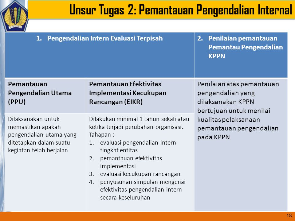 Pengendalian Intern Evaluasi Terpisah