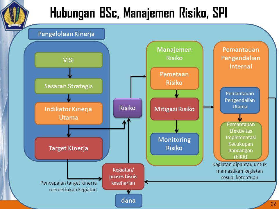 Hubungan BSc, Manajemen Risiko, SPI