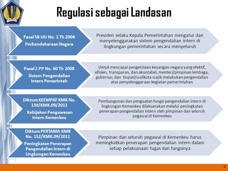 Regulasi sebagai Landasan