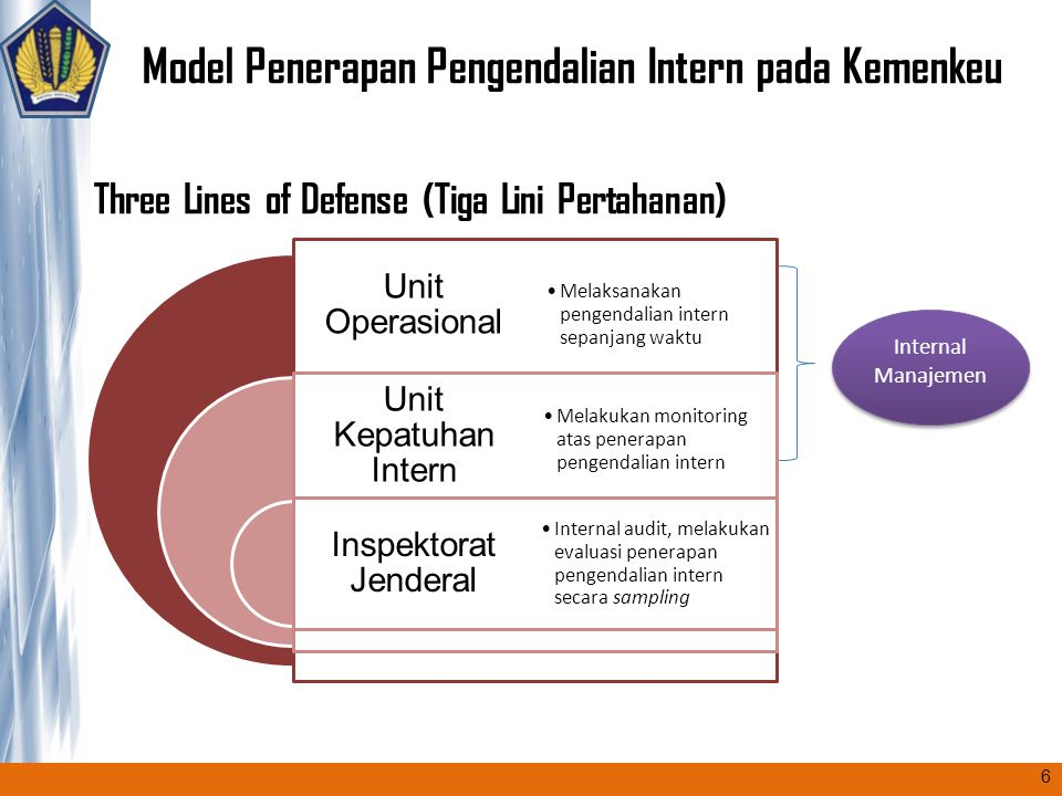 Three Lines of Defense (Tiga Lini Pertahanan)