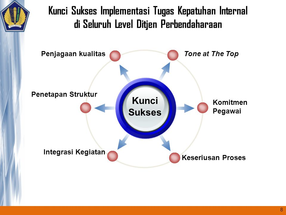 Kunci Sukses Implementasi Tugas Kepatuhan Internal