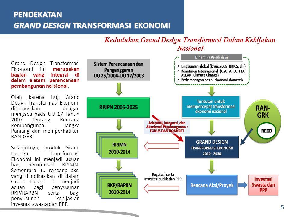 Kedudukan Grand Design Transformasi Dalam Kebijakan Nasional