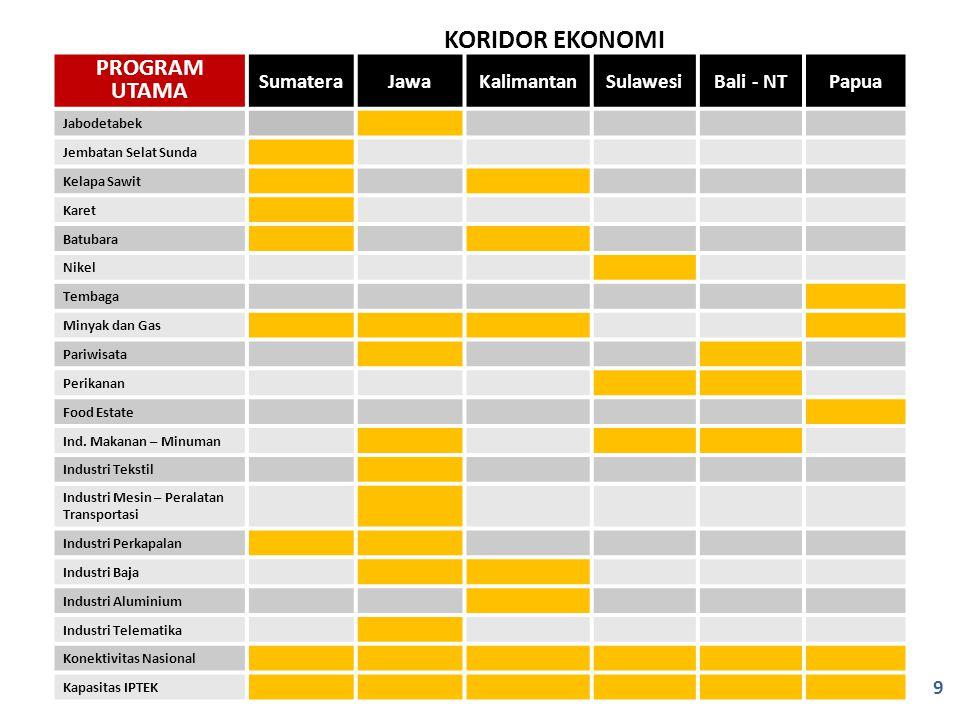 KORIDOR EKONOMI PROGRAM UTAMA Sumatera Jawa Kalimantan Sulawesi