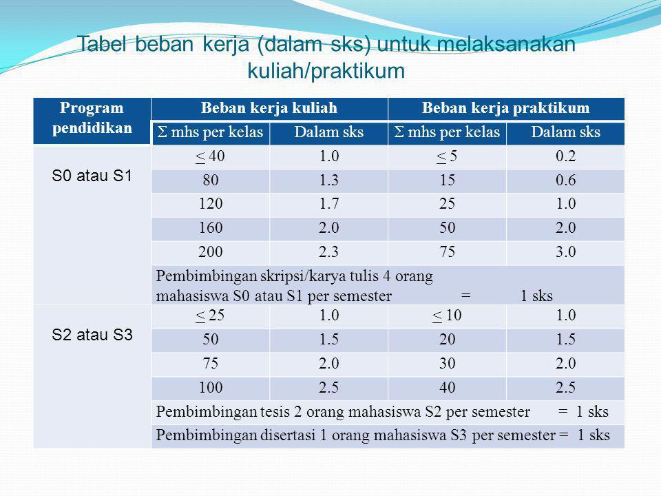 Tabel beban kerja (dalam sks) untuk melaksanakan kuliah/praktikum