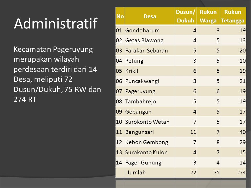 Administratif No. Desa. Dusun/ Dukuh. Rukun Warga. Rukun Tetangga. 01. Gondoharum. 4. 3. 19.