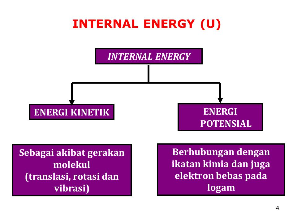 INTERNAL ENERGY (U) INTERNAL ENERGY ENERGI KINETIK ENERGI POTENSIAL