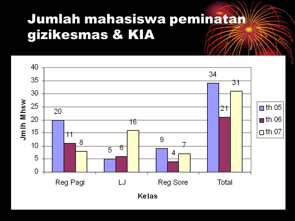 Jumlah mahasiswa peminatan gizikesmas & KIA