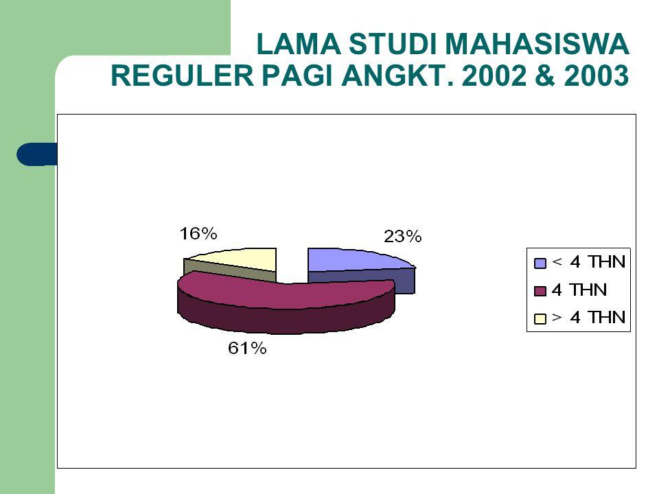 LAMA STUDI MAHASISWA REGULER PAGI ANGKT. 2002 & 2003