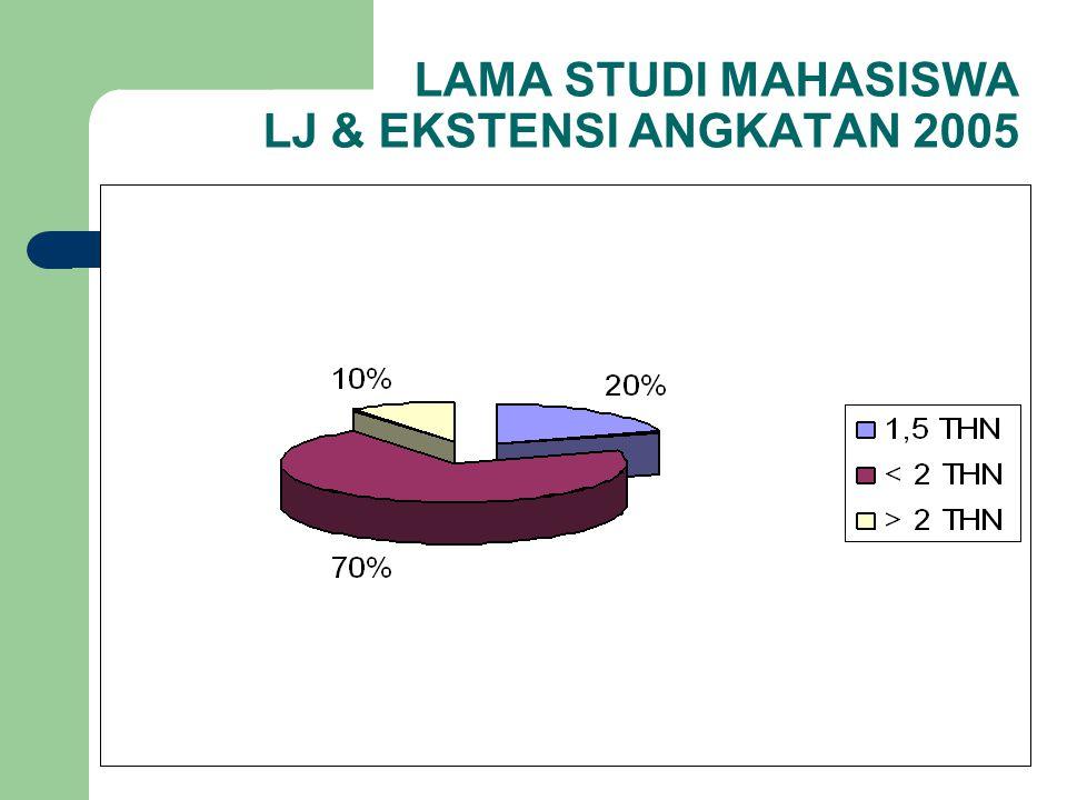 LAMA STUDI MAHASISWA LJ & EKSTENSI ANGKATAN 2005