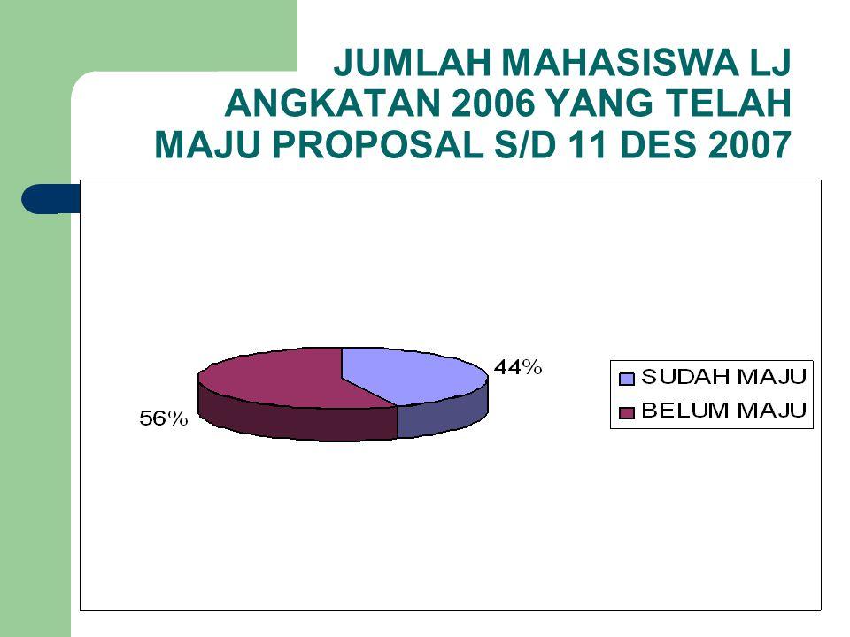 JUMLAH MAHASISWA LJ ANGKATAN 2006 YANG TELAH MAJU PROPOSAL S/D 11 DES 2007