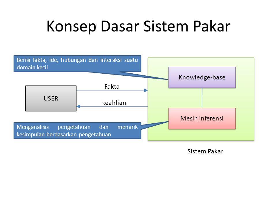 Konsep Dasar Sistem Pakar