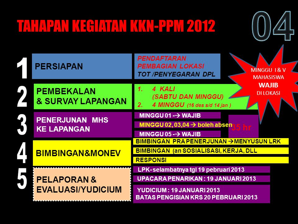 TAHAPAN KEGIATAN KKN-PPM 2012