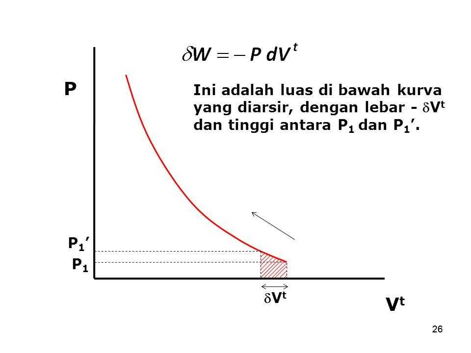 P Ini adalah luas di bawah kurva yang diarsir, dengan lebar - Vt dan tinggi antara P1 dan P1'. P1'