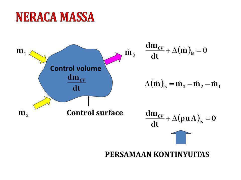 NERACA MASSA Control volume Control surface PERSAMAAN KONTINYUITAS