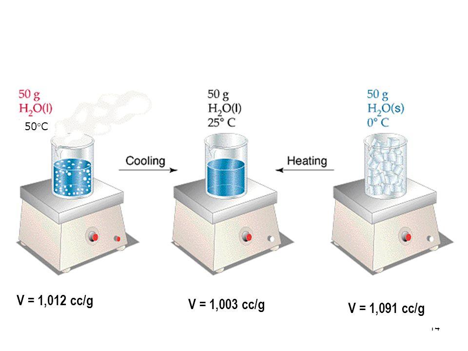 50C V = 1,012 cc/g V = 1,003 cc/g V = 1,091 cc/g