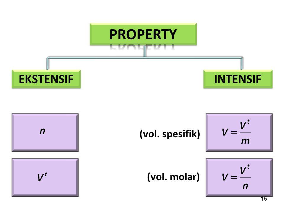 PROPERTY EKSTENSIF INTENSIF (vol. spesifik) (vol. molar)