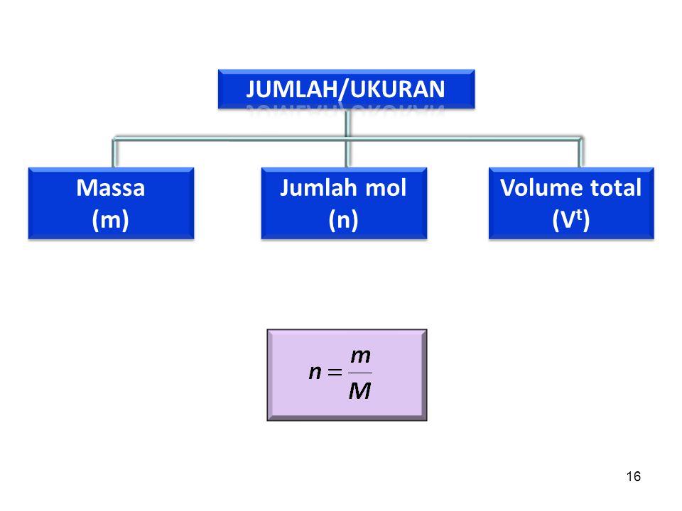 JUMLAH/UKURAN Massa (m) Jumlah mol (n) Volume total (Vt)