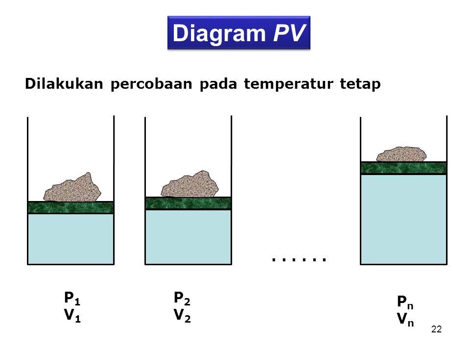 Diagram PV Dilakukan percobaan pada temperatur tetap . . . . . . P1 V1