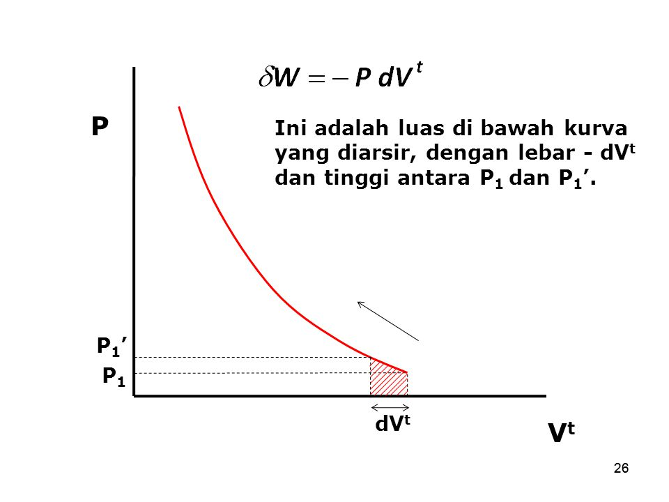 P Ini adalah luas di bawah kurva yang diarsir, dengan lebar - dVt dan tinggi antara P1 dan P1'. P1'