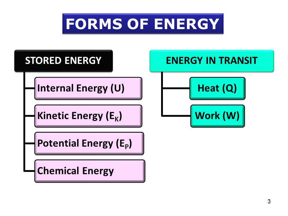 FORMS OF ENERGY STORED ENERGY Internal Energy (U) Kinetic Energy (EK)