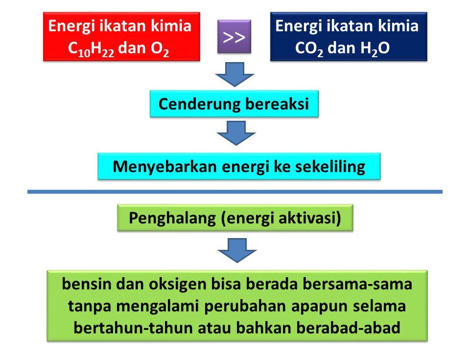 Menyebarkan energi ke sekeliling Penghalang (energi aktivasi)