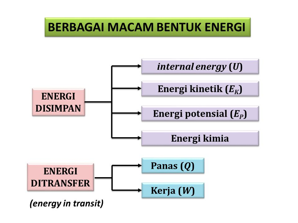Berbagai macam bentuk energi