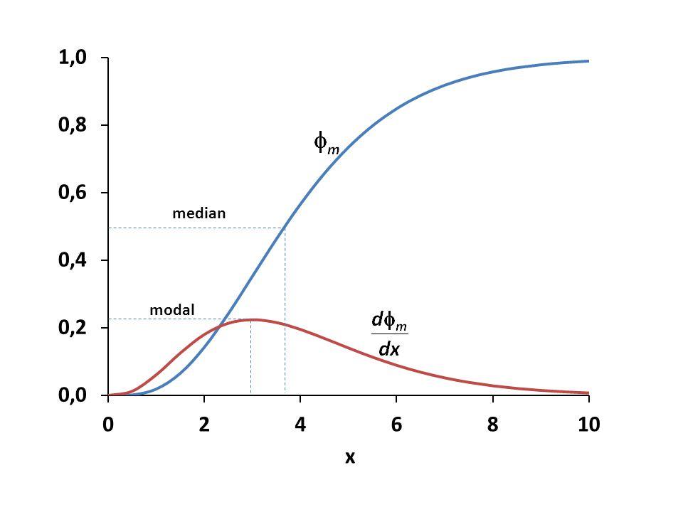 median modal
