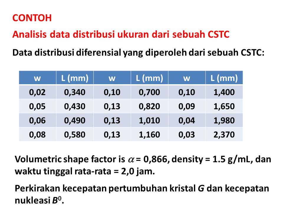 Analisis data distribusi ukuran dari sebuah CSTC