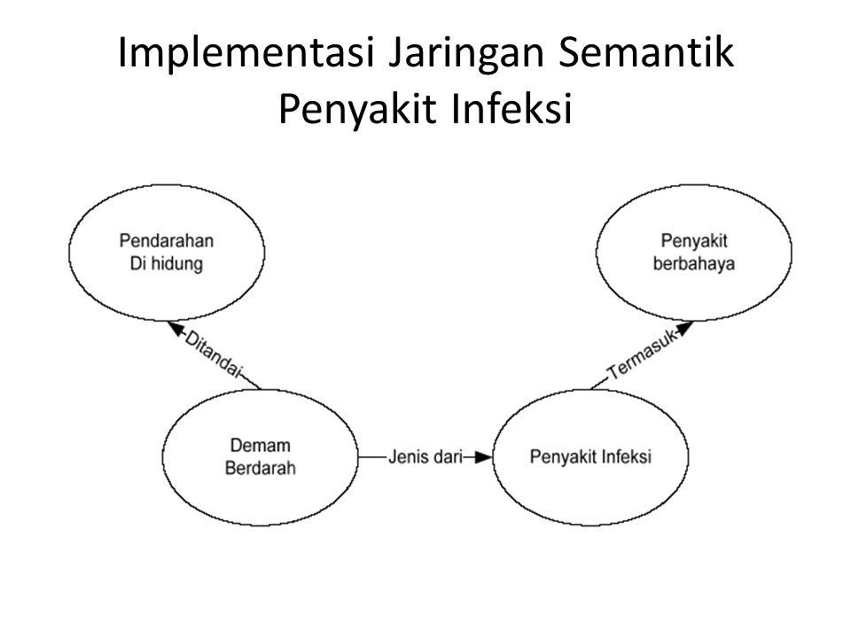 Implementasi Jaringan Semantik Penyakit Infeksi