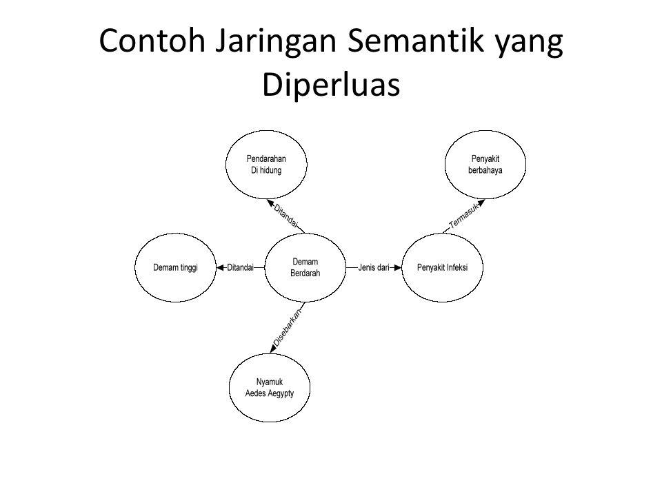 Contoh Jaringan Semantik yang Diperluas