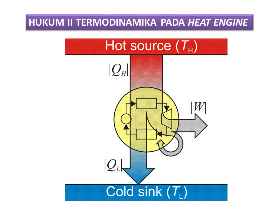 HUKUM II TERMODINAMIKA PADA HEAT ENGINE