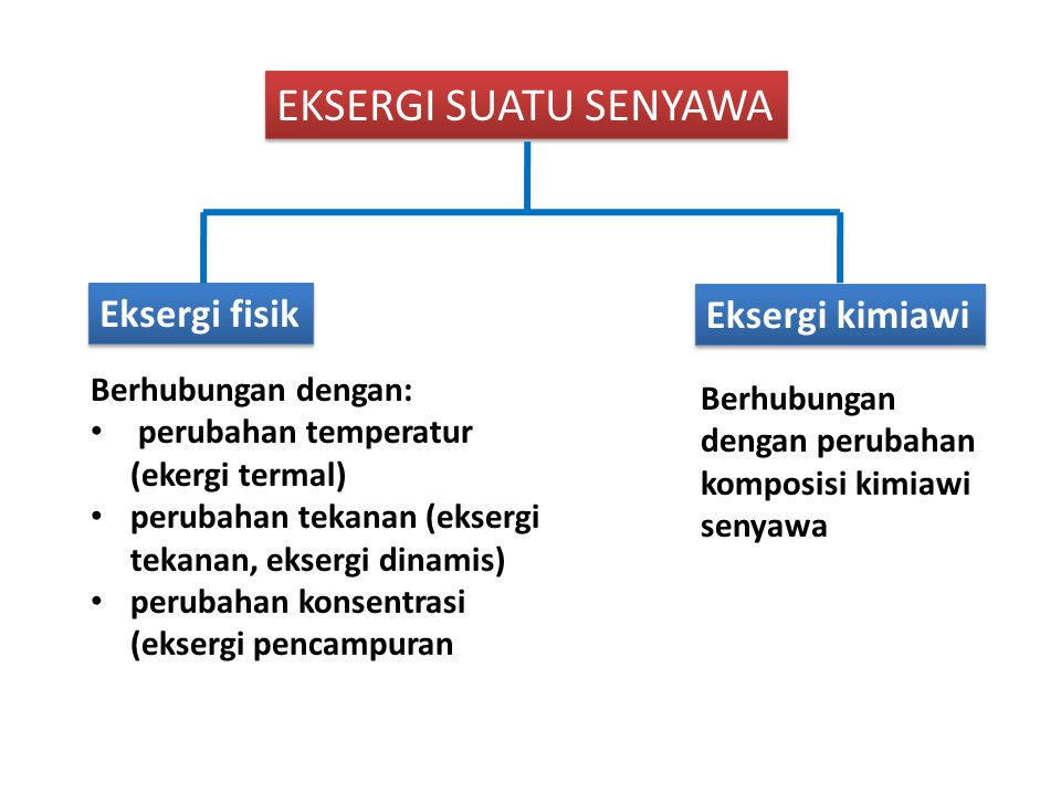 Eksergi suatu senyawa Eksergi fisik Eksergi kimiawi