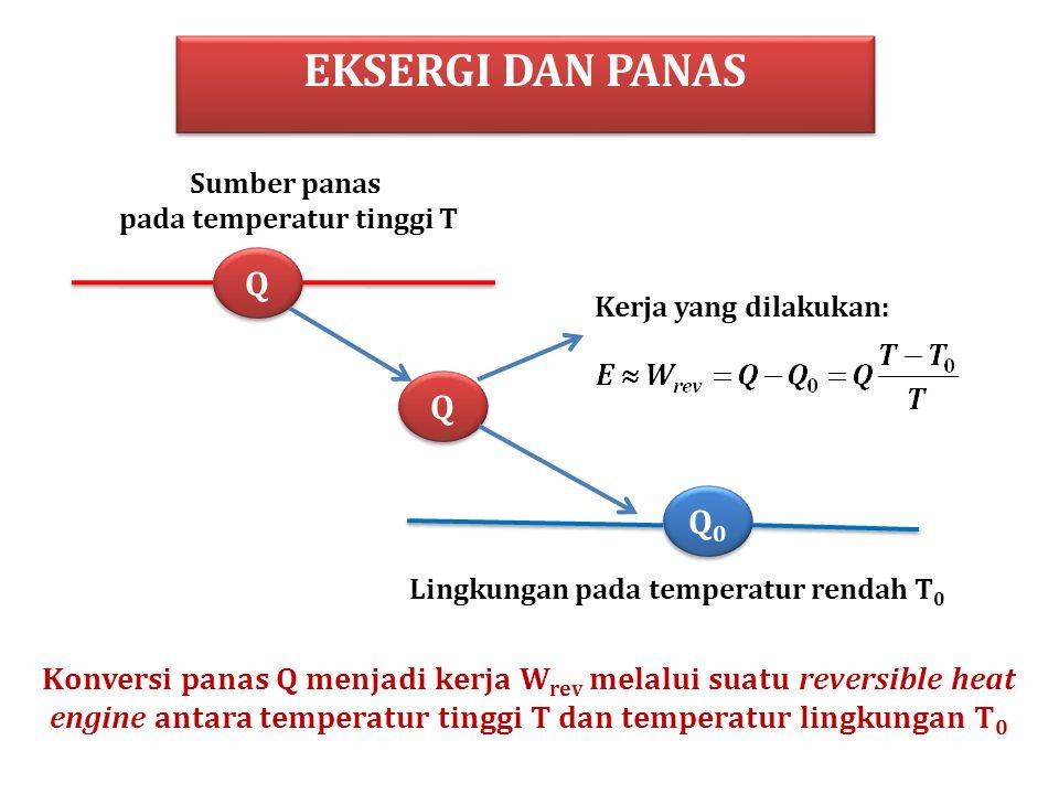 pada temperatur tinggi T