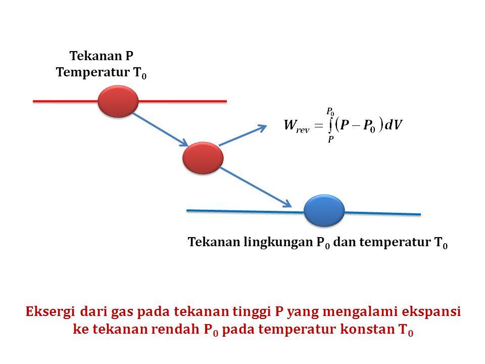 Tekanan P Temperatur T0. Tekanan lingkungan P0 dan temperatur T0.