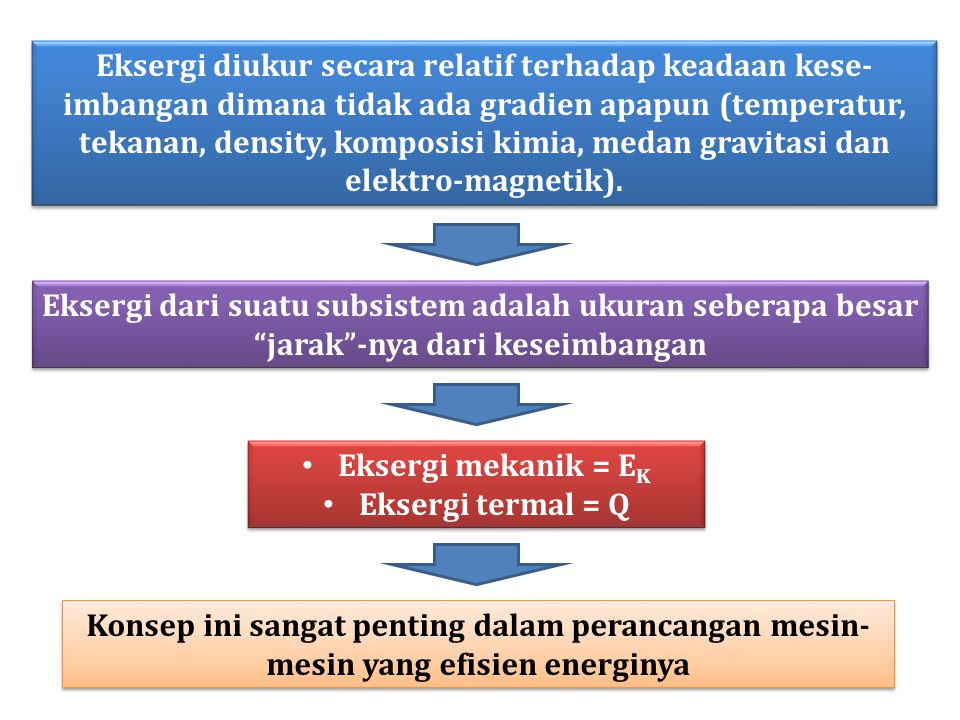 Eksergi diukur secara relatif terhadap keadaan kese-imbangan dimana tidak ada gradien apapun (temperatur, tekanan, density, komposisi kimia, medan gravitasi dan elektro-magnetik).