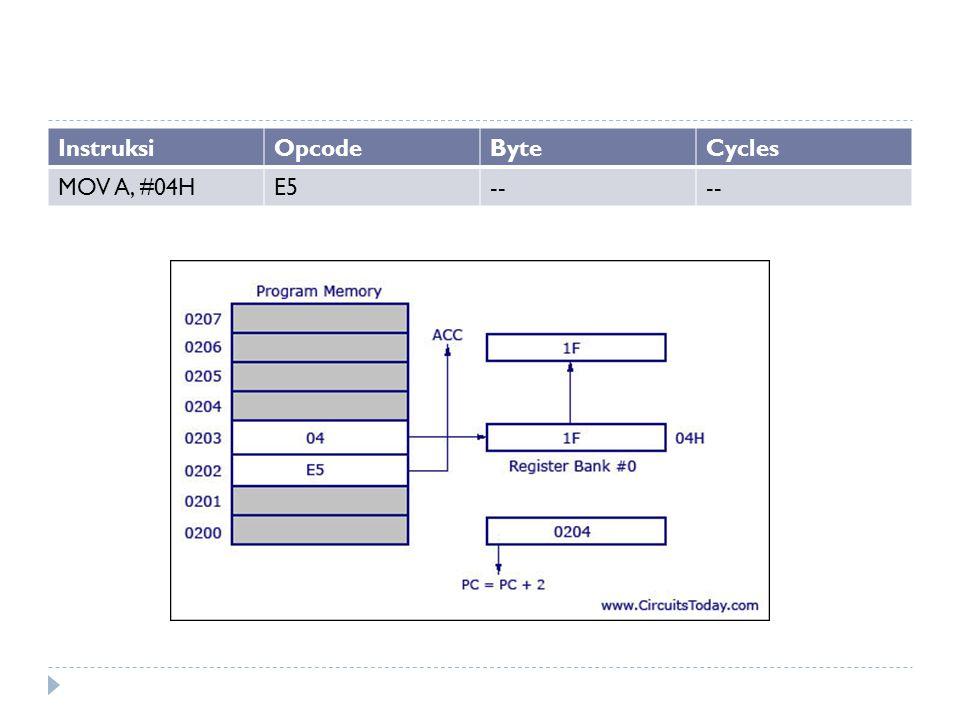 Instruksi Opcode Byte Cycles MOV A, #04H E5 --