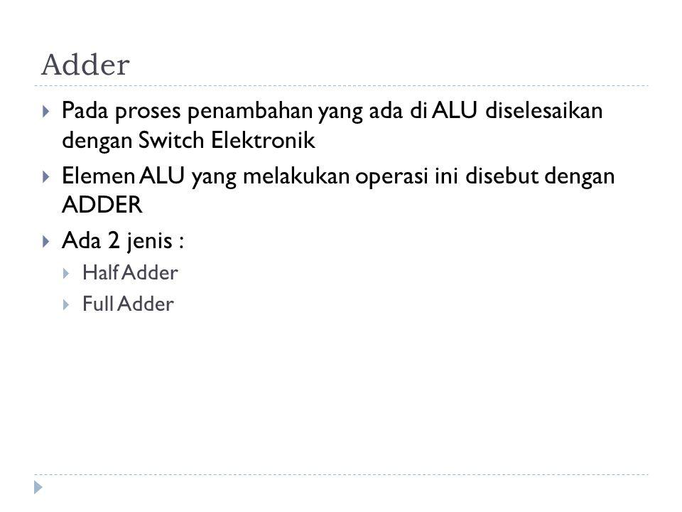 Adder Pada proses penambahan yang ada di ALU diselesaikan dengan Switch Elektronik. Elemen ALU yang melakukan operasi ini disebut dengan ADDER.
