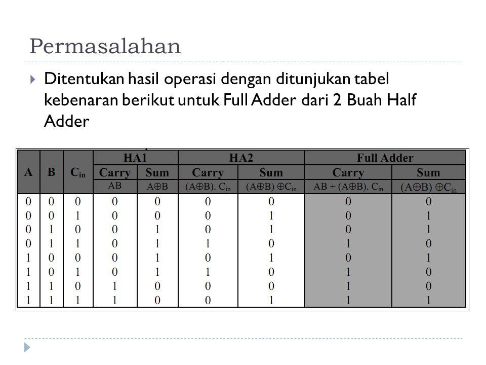 Permasalahan Ditentukan hasil operasi dengan ditunjukan tabel kebenaran berikut untuk Full Adder dari 2 Buah Half Adder.