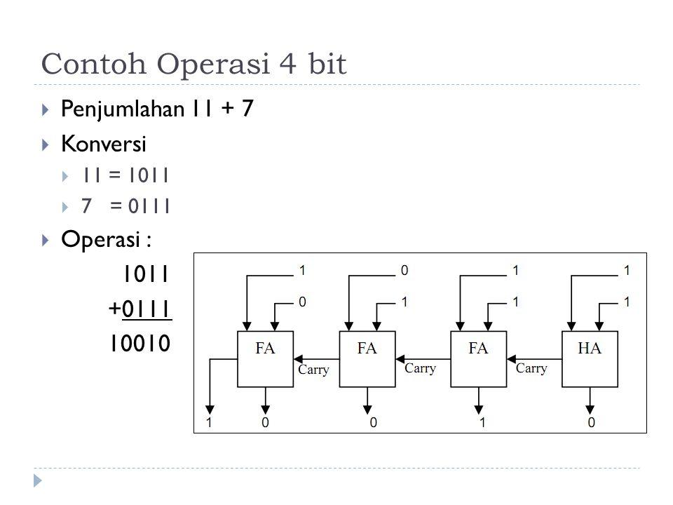 Contoh Operasi 4 bit Penjumlahan 11 + 7 Konversi Operasi : 1011 +0111